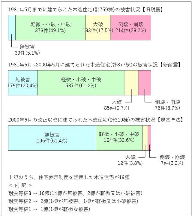 【熊本地震】被害状況