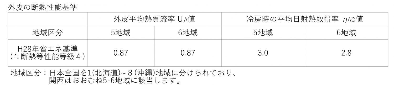 住宅の省エネルギー基準【H28年省エネ基準】